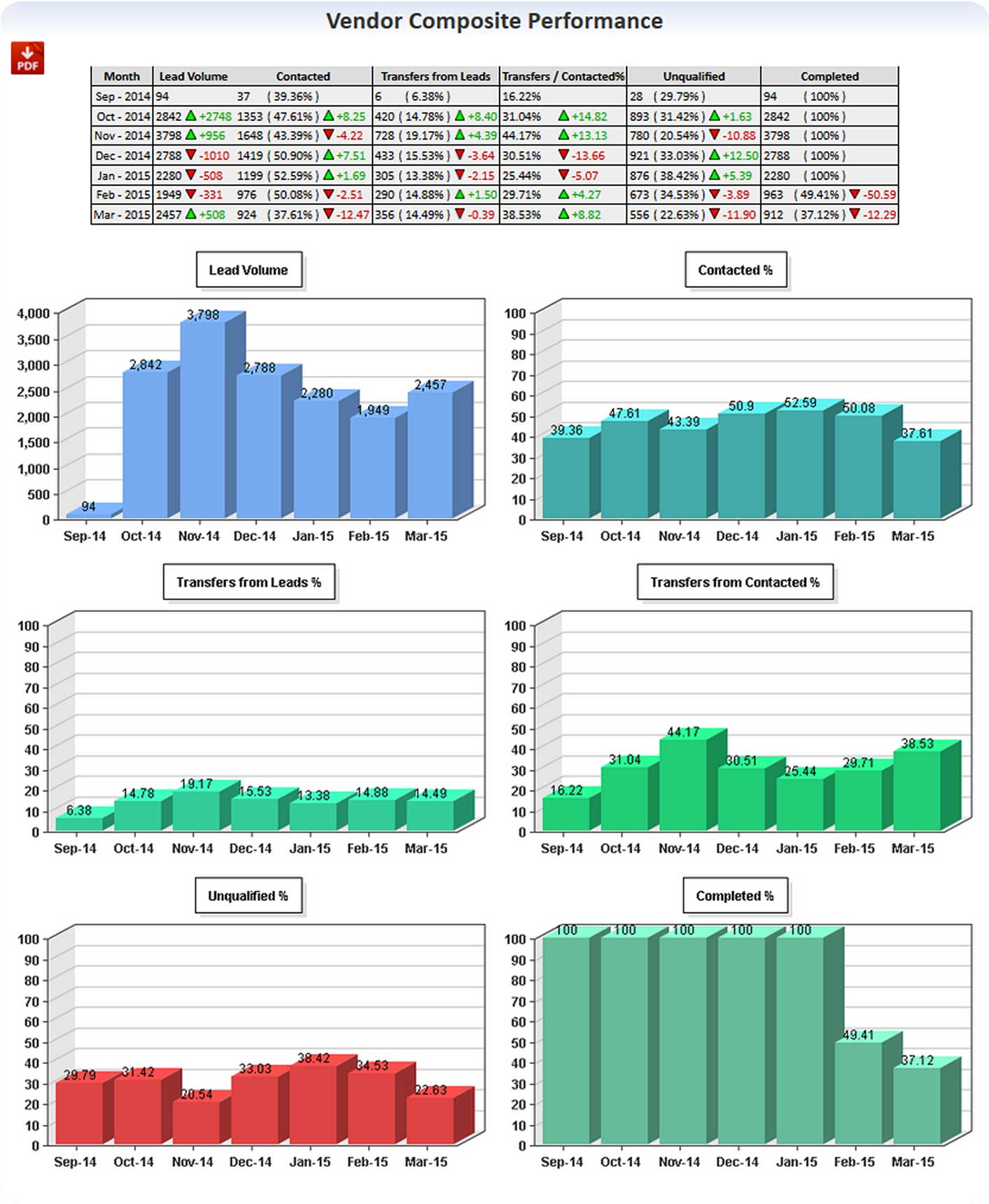 ConversionCalls Statistics Cfchart Report